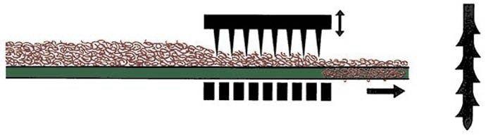 Виды ковролина - Иглопробивной ковролин