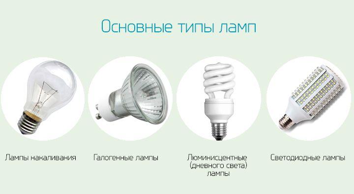 Как выбрать светильник - Какой тип ламп использовать
