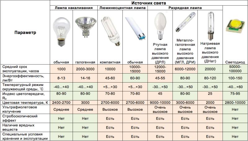 Как выбрать светильник - Мощность светильника
