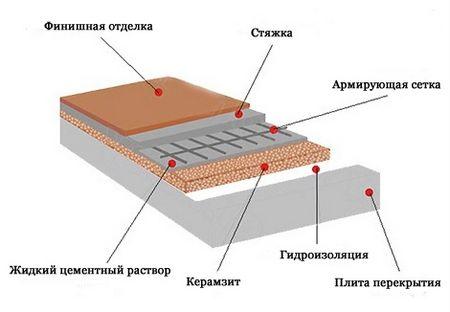 Утепление пола керамзитом, слои
