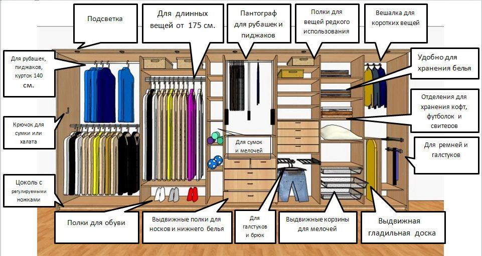 Каким может быть внутреннее наполнение шкафа