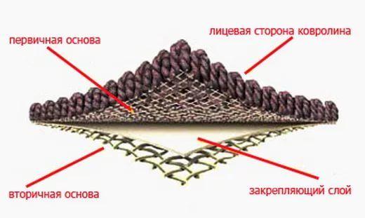 Виды ковролина - Тафтинговый ковролин