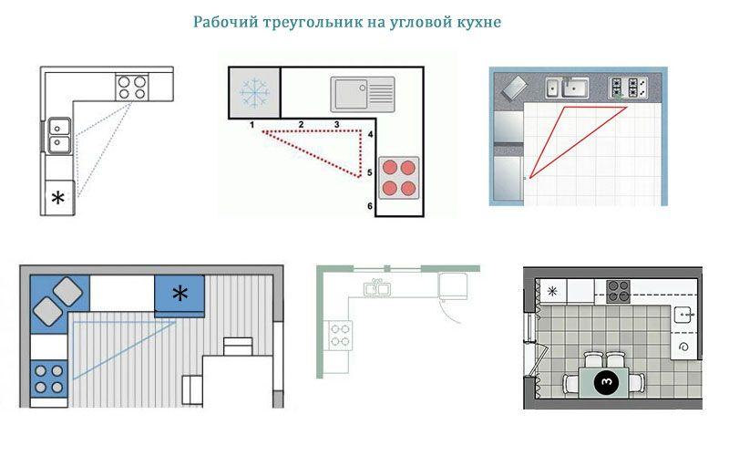 Рабочий треугольник на угловой кухне
