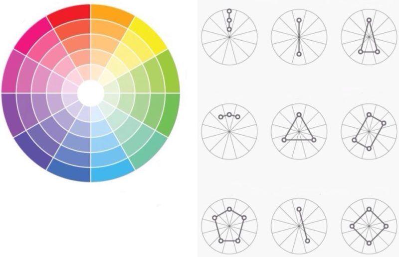 Цветовой круг, сочетание цветов